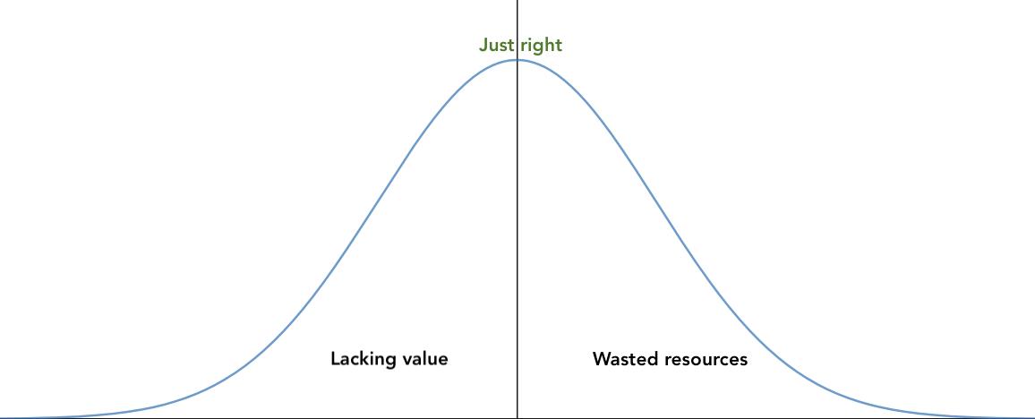 Business value vs. effort