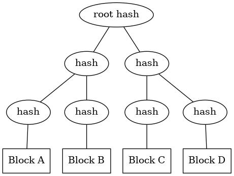 Merkle tree data structure